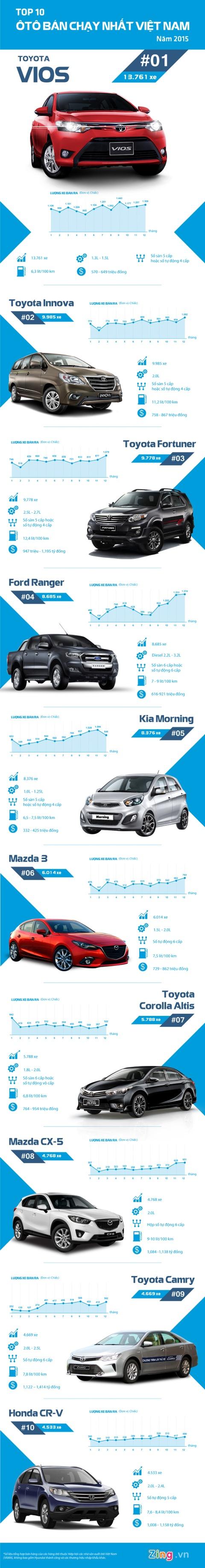 Toyota thong tri top 10 oto ban chay tai Viet Nam 2015 hinh anh 1
