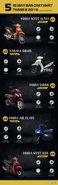 Honda Wave Alpha ban chay nhat thang 8 o Viet Nam hinh anh 1
