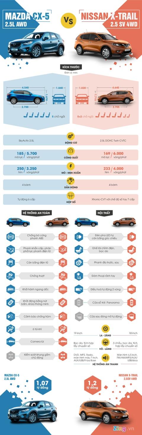 Nissan X-Trail 2016 so gang Mazda CX-5 o Viet Nam hinh anh 1