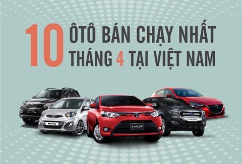 Ford Ranger dan dau top 10 oto ban chay nhat thang 4 o Viet Nam hinh anh