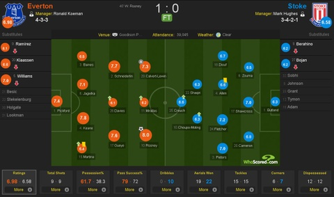 Rooney toa sang, Everton gianh tron 3 diem ngay ra quan hinh anh 10