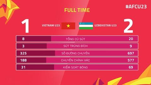Tran 'dai chien tren tuyet' giua U23 Viet Nam va U23 Uzbekistan hinh anh 22