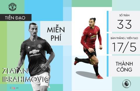 Danh gia 8 tan binh cua MU duoi thoi Jose Mourinho hinh anh