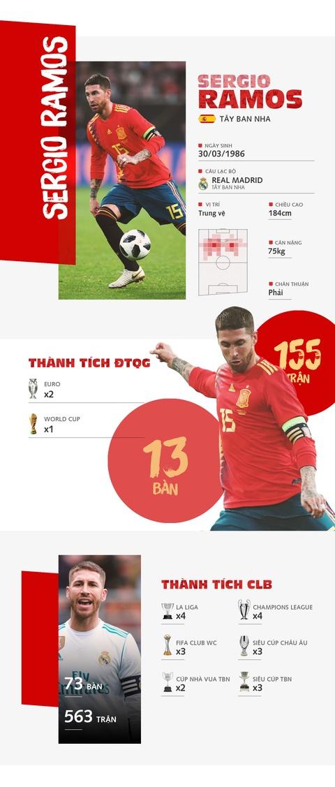Sergio Ramos - ga do te trong hinh hai sieu sao the gioi hinh anh 1