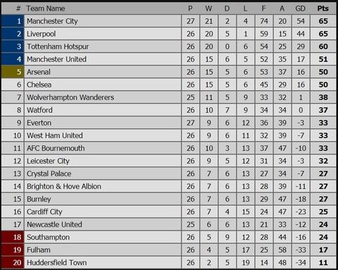Vi dau Chelsea tham bai 0-6 truoc Man City? hinh anh 5