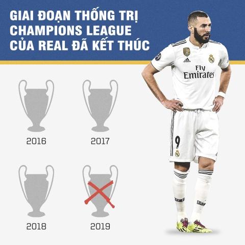 Real Madrid ket thuc giai doan thong tri Champions League hinh anh 2