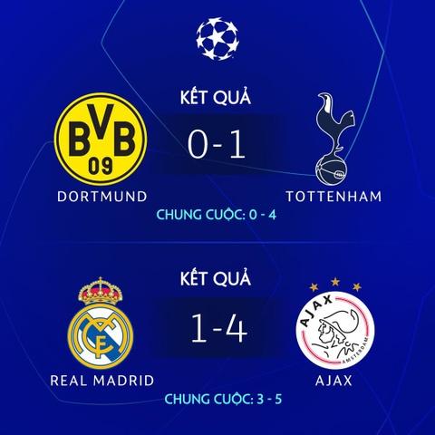 Real Madrid ket thuc giai doan thong tri Champions League hinh anh 6