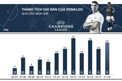 Real Madrid thua CSKA Moscow 0-1: Gio thi Real da nho Ronaldo? hinh anh 5