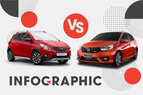 Mua xe hạng A Full option, chọn VinFast Fadil hay Honda Brio RS?