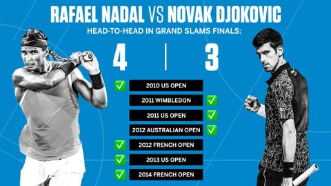 Chung ket Australian Open: Djokovic vs Nadal - tieng goi cua lich su hinh anh 2