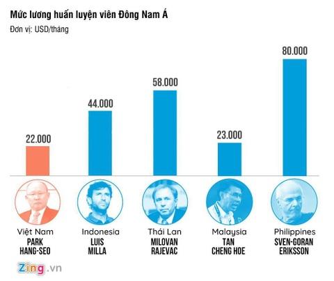 So sánh mức lương của HLV Park Hang-seo với một số đồng nghiệp trong khu vực.
