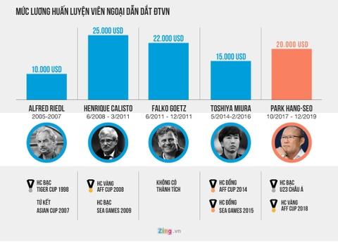 So sánh tiền lương của HLV Park và một số thầy ngoại từng dẫn dắt đội tuyển Việt Nam. Đồ họa:Minh Phúc.