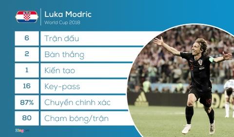 Luka Modric - ke phan boi va tam ve chung ket World Cup hinh anh 11