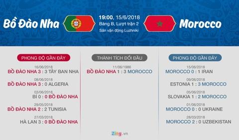 Bo Dao Nha gap Morocco va 'con dien' cua Ronaldo hinh anh 4