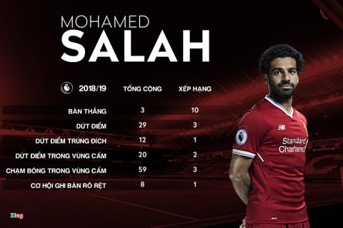 Napoli vs Liverpool: Salah va ngay tro lai vu dai danh vong hinh anh 4