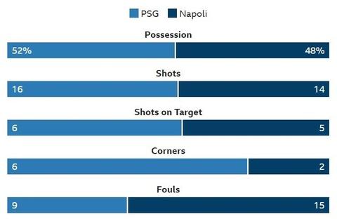 PSG hoa Napoli 2-2: Tien mua duoc Neymar nhung dang cap thi khong hinh anh 4