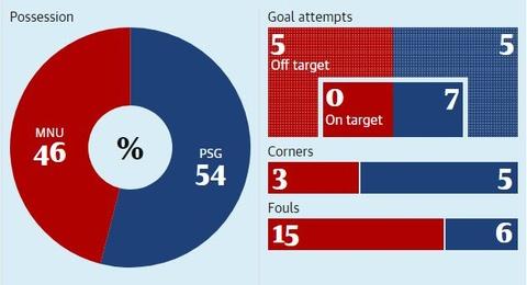 Vi sao MU thua trang PSG 0-2 ngay tai Old Trafford? hinh anh 3