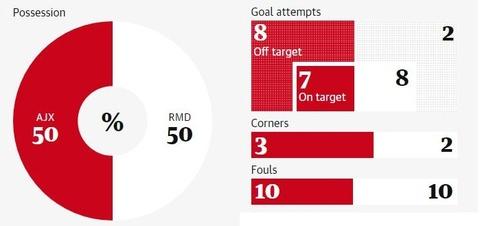 Real Madrid thang Ajax 2-1: Ban linh nha vo dich hinh anh 3