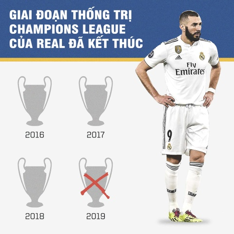 Real Madrid sup do vi ban Cristiano Ronaldo hinh anh 1