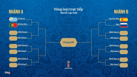 World Cup xuat hien nhanh tu than, tuyen Anh rong cua vo dich? hinh anh 1