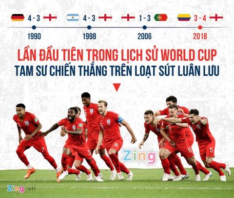 Nhung van de cua DT Anh trong giac mo vo dich World Cup hinh anh 2