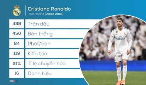 Real Madrid rat kho de tim ra nguoi thay the Ronaldo hinh anh 2