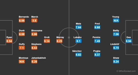 Brighton vs Man Utd: 'Quy do' dap tan tin don khung hoang hinh anh 4