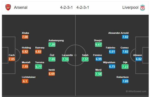 Arsenal vs Liverpool: 'Phao thu' tro ve voi thuc tai hinh anh 1