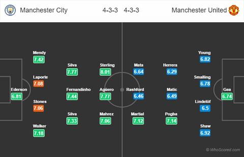 Man City vs MU: 'Quy do' dung mo loi nguoc dong hinh anh 1