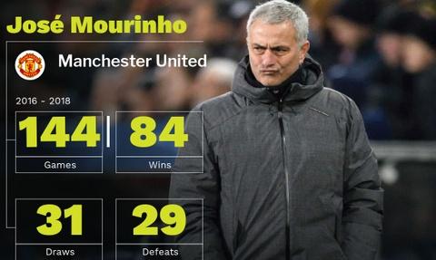 Jose Mourinho, MU va cuoc hon phoi sai lam hinh anh 4