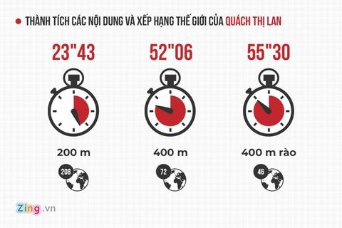 Quach Thi Lan - 'co gai vang' cua dien kinh Viet Nam o chau luc hinh anh 1