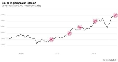 Bitcoin tiep tuc pha moc gia 8.000 USD, tang 700% gia tri trong nam hinh anh
