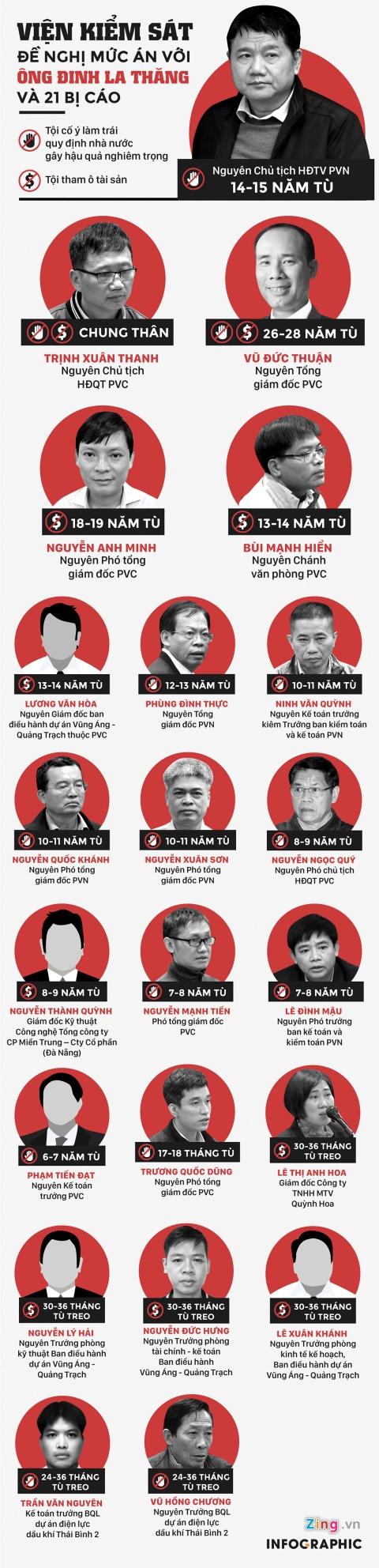 Ong Dinh La Thang va 21 bi cao bi de nghi muc an nao? hinh anh 1