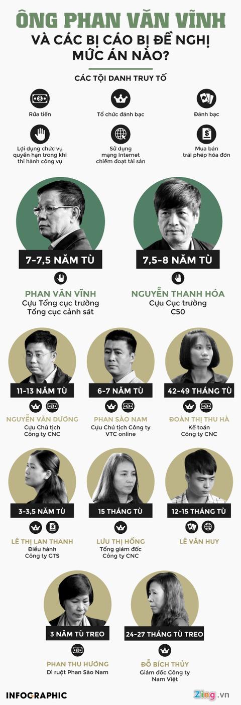 Ong Phan Van Vinh va dong pham bi de nghi muc an nao? hinh anh 1