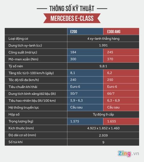 Chi tiet Mercedes E300 AMG gia tren 3 ty vua ra mat tai VN hinh anh 16