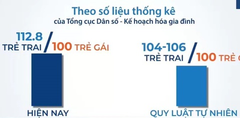 4,5 trieu thanh nien Viet Nam co nguy co khong lay duoc vo hinh anh