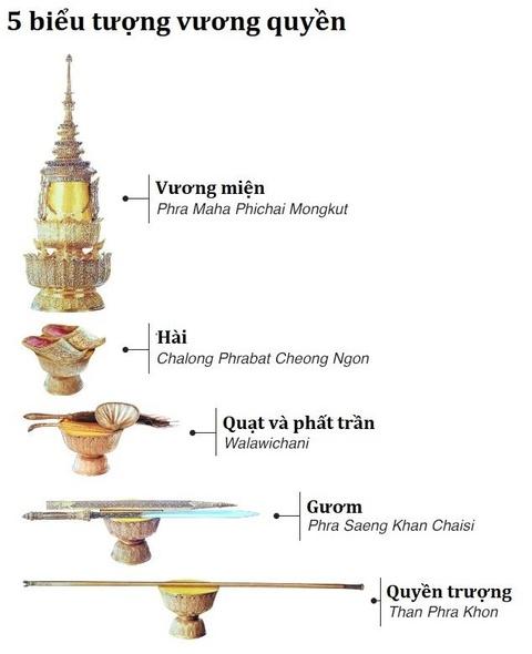 Nuoc thieng va 5 bieu tuong vuong quyen trong le dang co cua vua Thai hinh anh 3