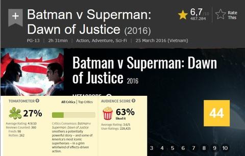 Vi sao IMDb, Rotten Tomatoes thieu chinh xac van co suc anh huong lon? hinh anh 1