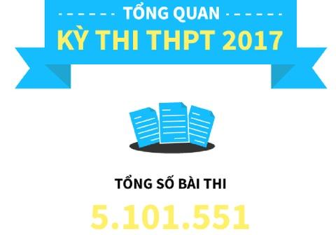 10 con so dang chu y ve diem thi THPT quoc gia 2017 hinh anh
