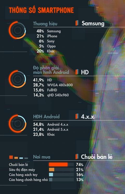 Nguoi dung smartphone Viet tieu bieu: 24 tuoi, o Sai Gon, xai Android hinh anh 5