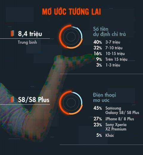 Nguoi dung smartphone Viet tieu bieu: 24 tuoi, o Sai Gon, xai Android hinh anh 6