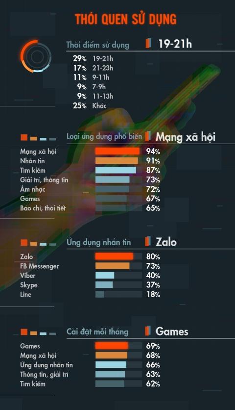 Nguoi dung smartphone Viet tieu bieu: 24 tuoi, o Sai Gon, xai Android hinh anh 7