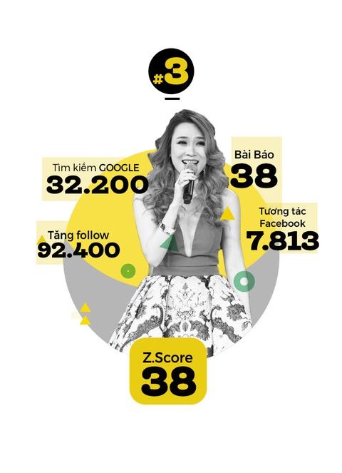 Hoai Linh khong doi thu o top 10 sao hot nhat Internet VN hinh anh 4