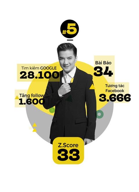 Hoai Linh khong doi thu o top 10 sao hot nhat Internet VN hinh anh 6