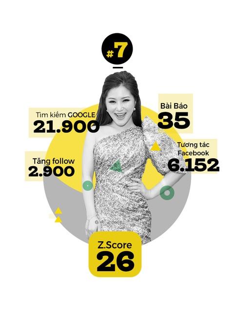 Hoai Linh khong doi thu o top 10 sao hot nhat Internet VN hinh anh 8