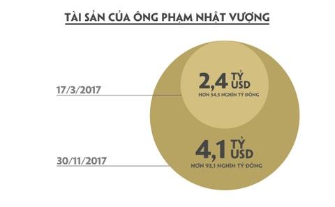 Cu mot phut, tai san cua ty phu Pham Nhat Vuong tang hon 4.500 USD hinh anh 3
