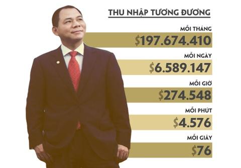 Cu mot phut, tai san cua ty phu Pham Nhat Vuong tang hon 4.500 USD hinh anh 5