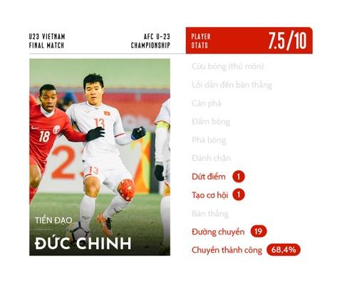 Cham diem U23 Viet Nam: Nguoi hung trong tim nguoi ham mo hinh anh 13