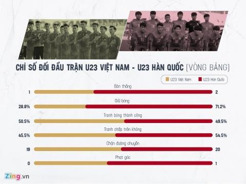 Cua thang nao cho U23 Viet Nam tai tran chung ket? hinh anh 1