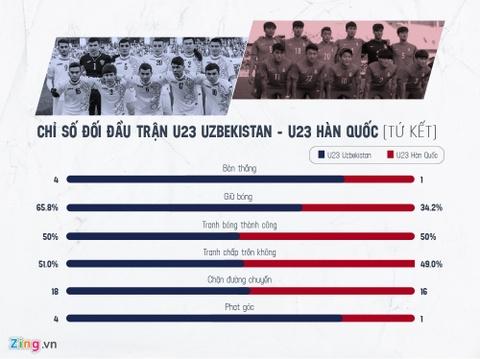 Cua thang nao cho U23 Viet Nam tai tran chung ket? hinh anh 2